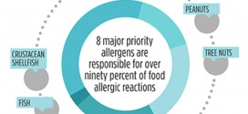 Reviews-FoodAllergens